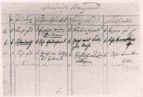 Lehekülg Rakvere kreiskooli hinneteraamatust, kus on esitatud Fr. R. Kreutzwaldi edasijõudmine jaanuar-märts 1817. Tekst lahtritesse paigutatud, käsikirjaline, saksakeelne. DrKM F 204, Dr.Fr.R.Kreutzwaldi Memoriaalmuuseum, http://www.muis.ee/museaalview/972317.